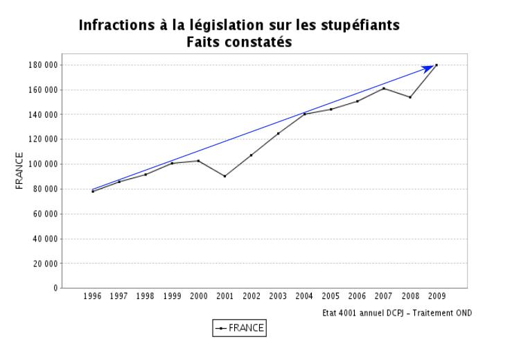 ILS Faits constates 1996 2009
