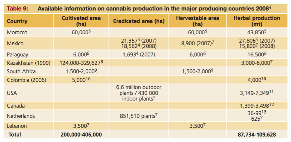 ONUDC cannabis production