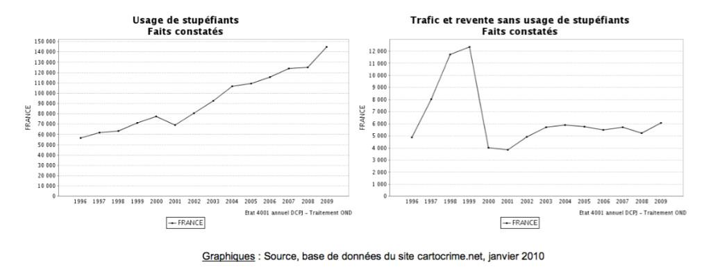 comparaison ILS usage et trafics evolution 1996-2009