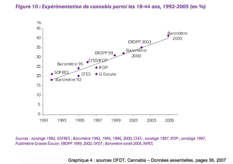 experimentations cannabis 18-44 ans OFDT