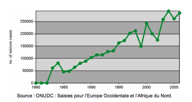 onudc saisies cannabis UE et afrique du nord