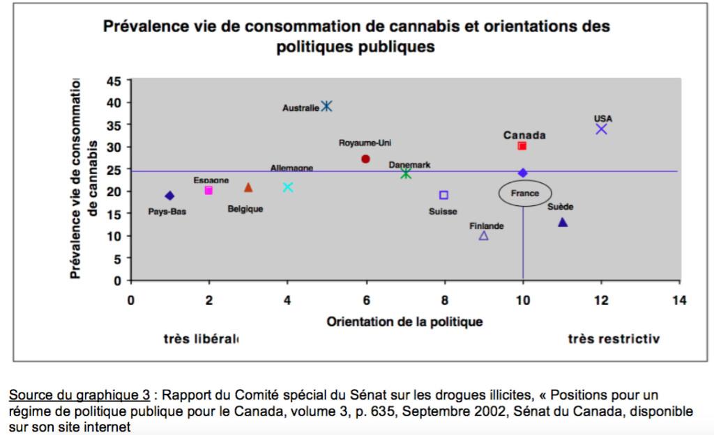 prevalence vie et politiques publiques senat canada